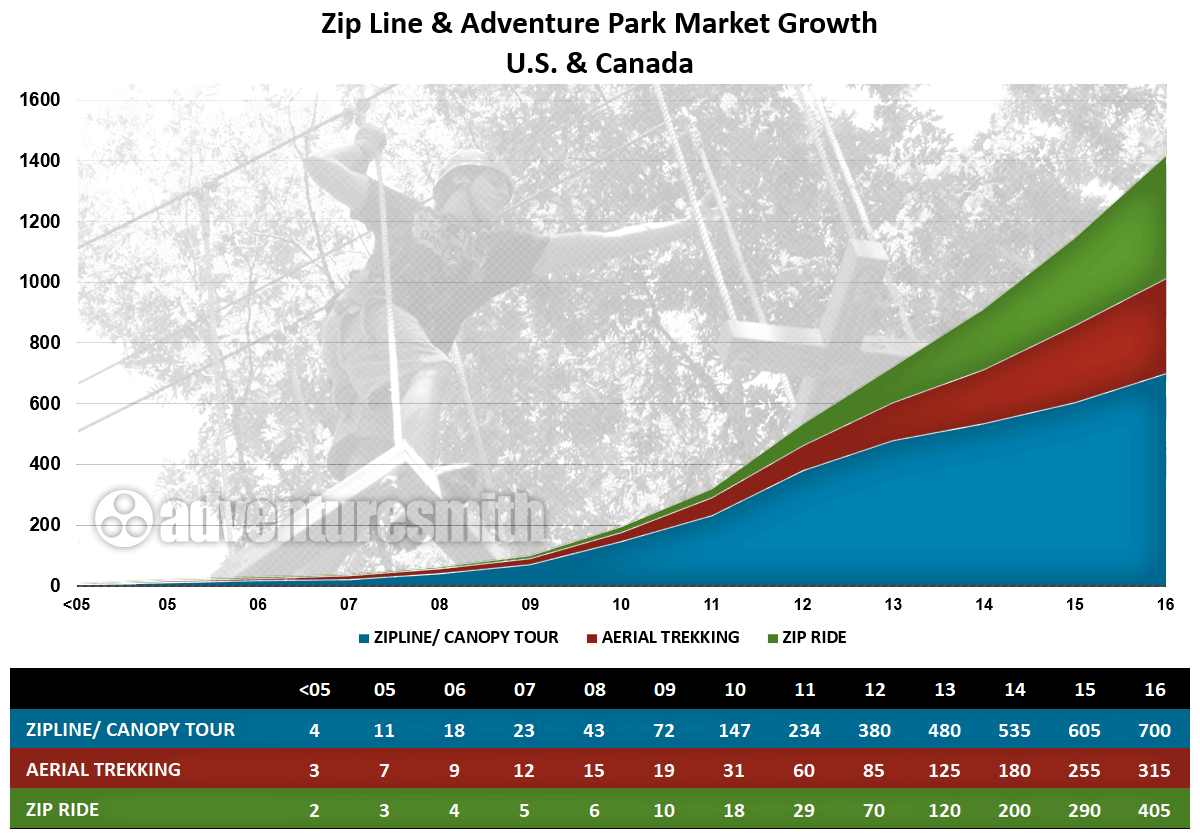 Chart of Zip Line & Adventure Park Market Growth in U.S. and Canada